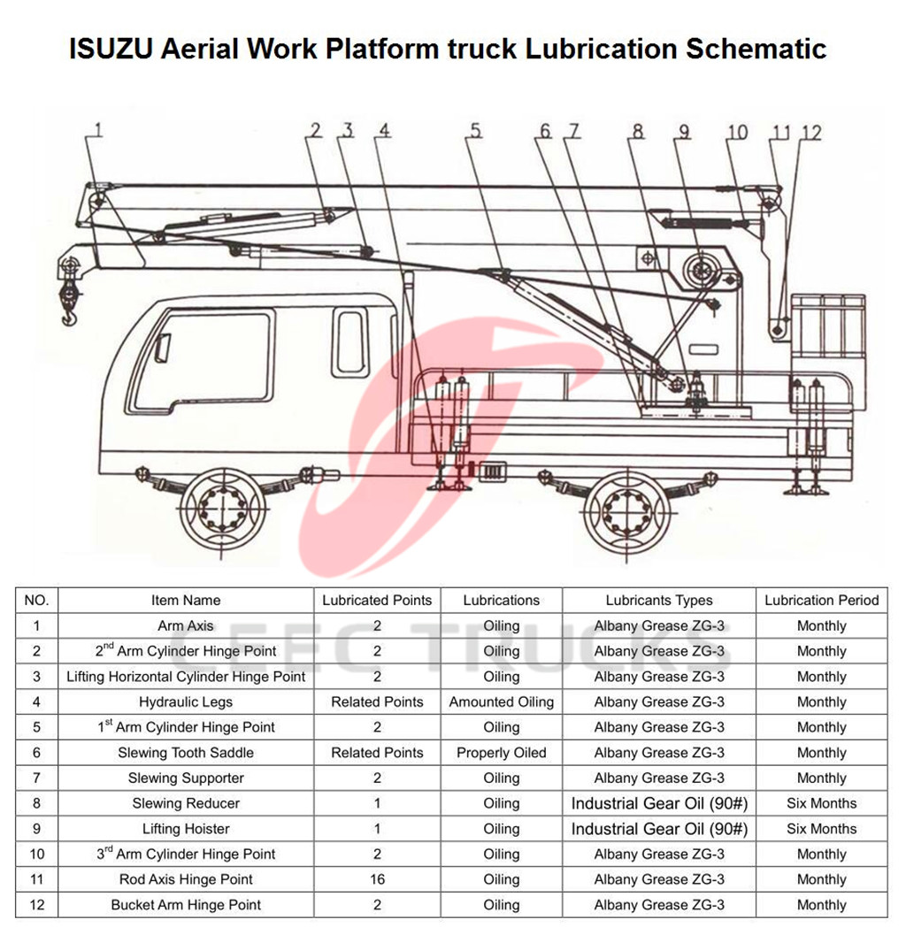 ISUZU 18M aerial work platform Lubrication point