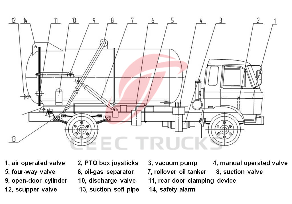 What is vacuum sewage suction truck